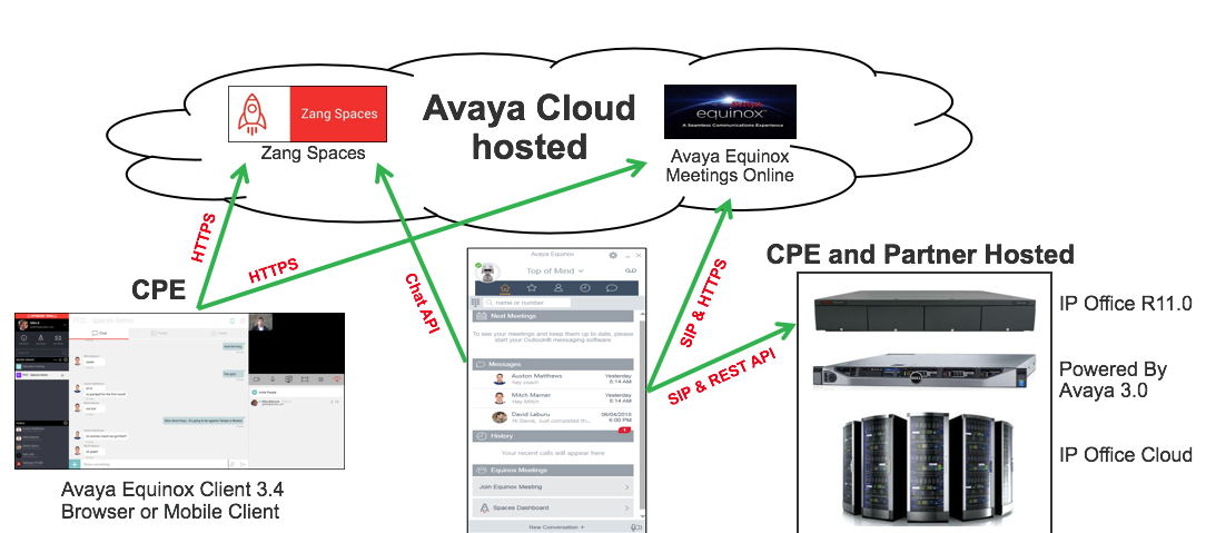 Automate Spaces Install on Avaya R11 Equinox – IP Office Assistance